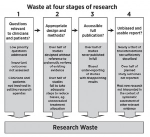 Graphic showing how money is wasted in research at successive stages